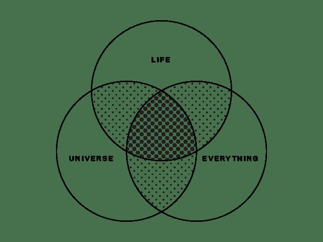 three-set venn diagram